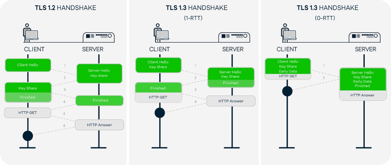 Teknik anlamda TLS 1.2 ve TLS 1.3 farkı