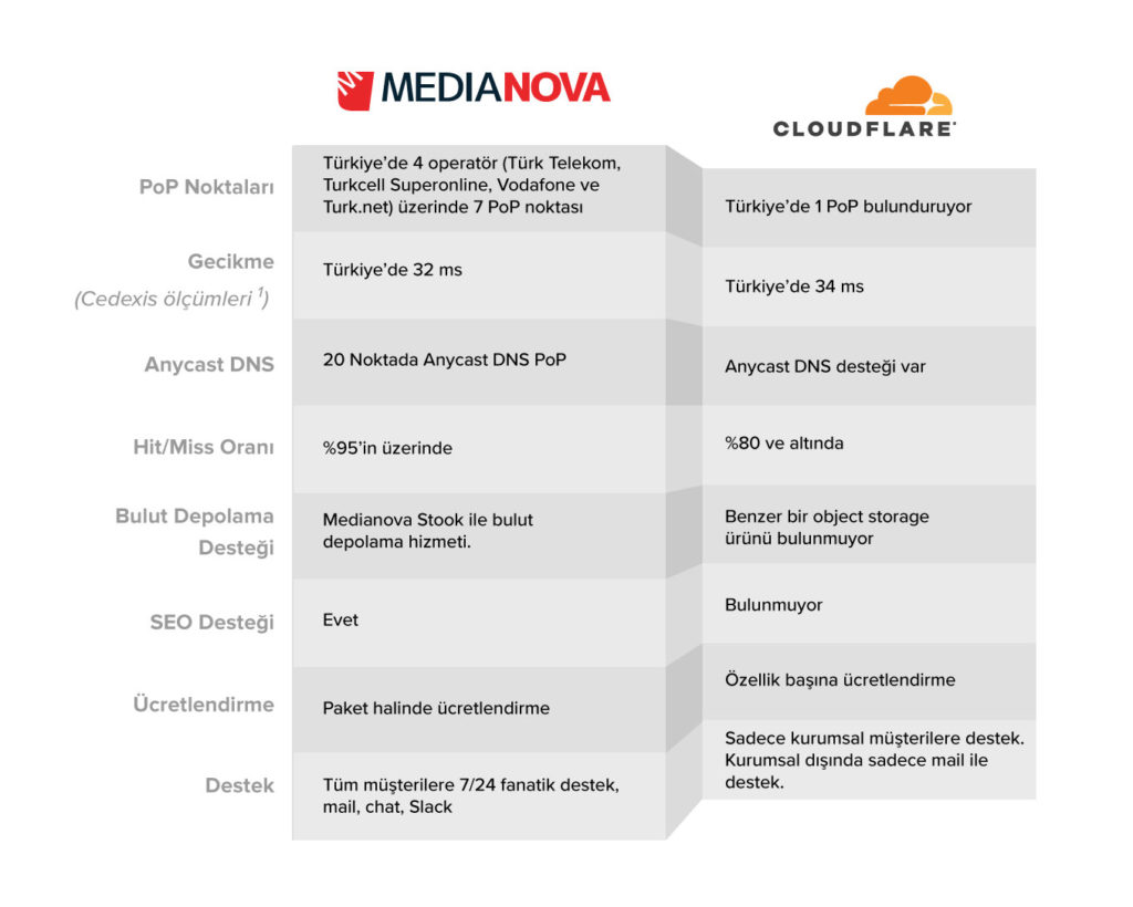 medianova vs cloudflare