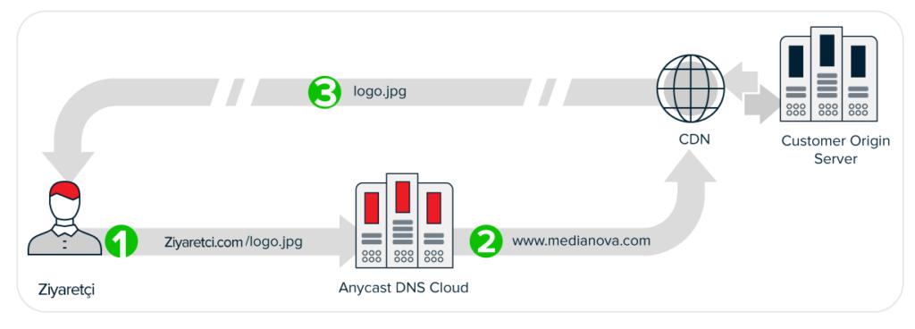 DNS PoP cdn