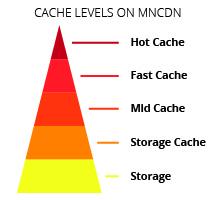 Medianova Caching Service
