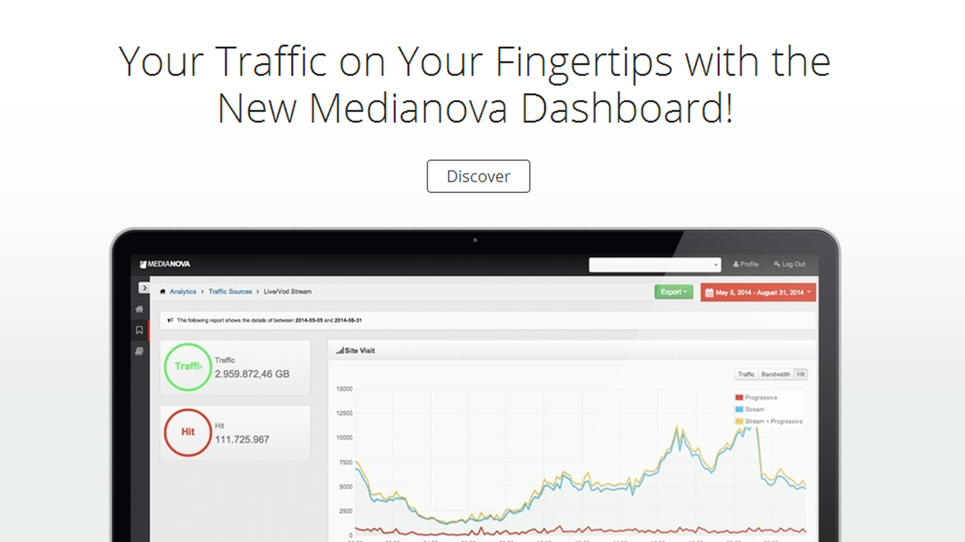 Medianova Dashboard