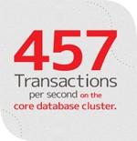 Cloud Storage by Medianova