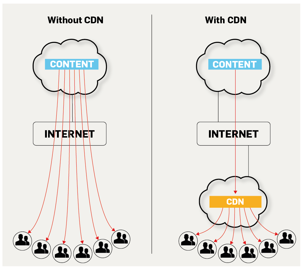 Benefits of CDN