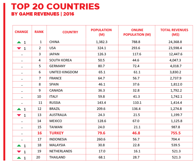 top20countries