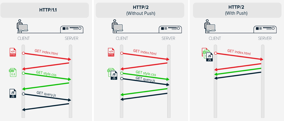 difference between http 1 http2 and http2 push