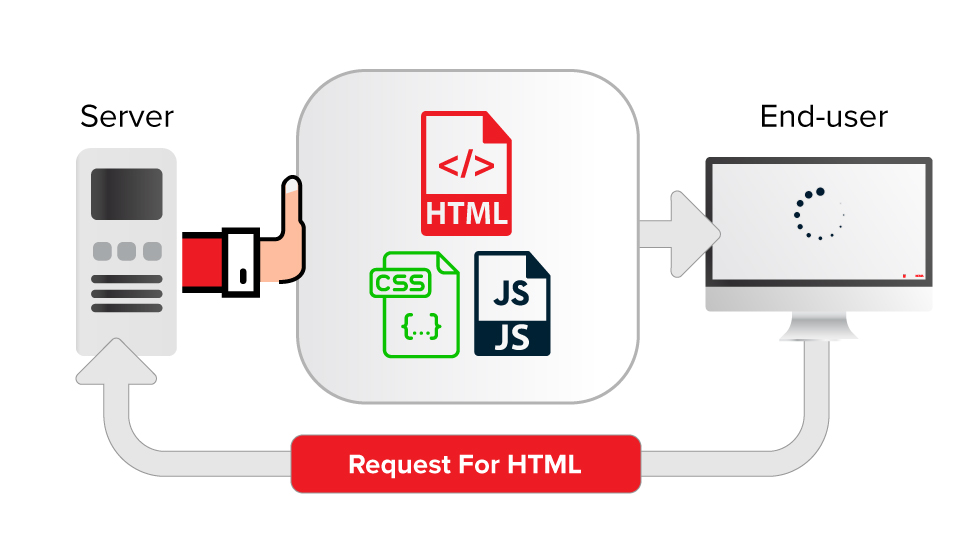 What is HTTP/2 PUSH