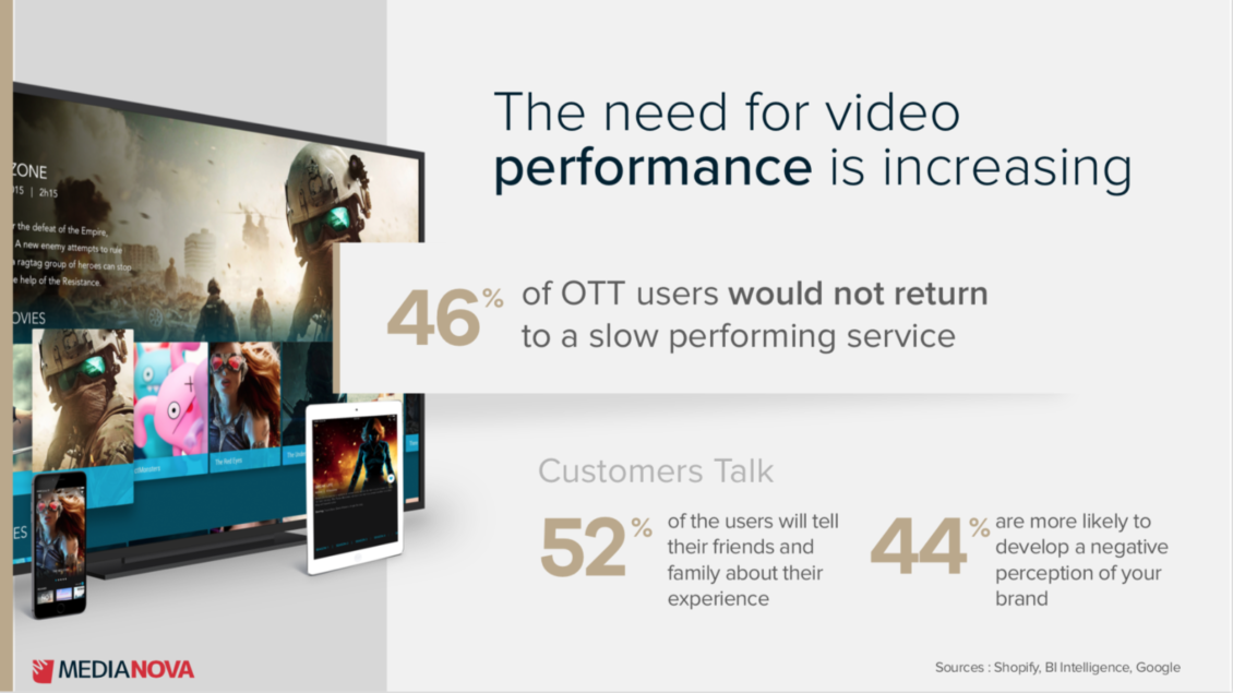 need for video performance is increasing