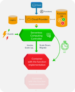 Conceptual model of Serverless Computing