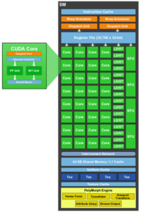 Building blocks of a sample GPU architecture