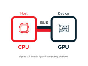 CPUGPU hybrid model
