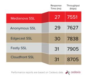 medianova response time and throughput