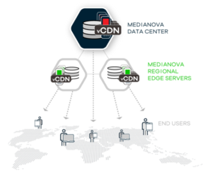Virtualized CDN (vCDN)