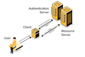 Token authentication