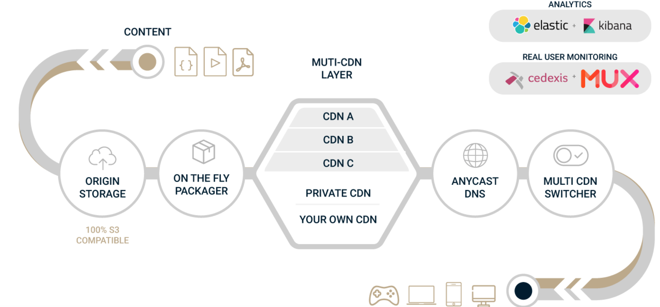 private cdn as part of video streaming workflow