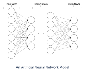 Artificial Neural Network Model