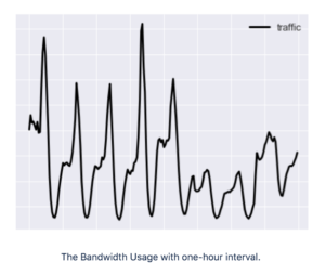 The Bandwidth Usage with one-hour interval.