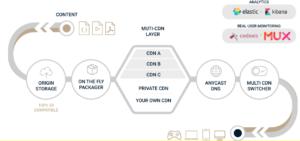 Private CDN as part of multi-CDN