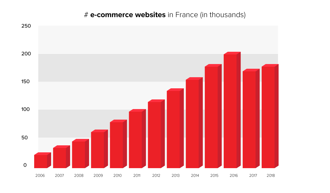 the number of e-commerce websites in France