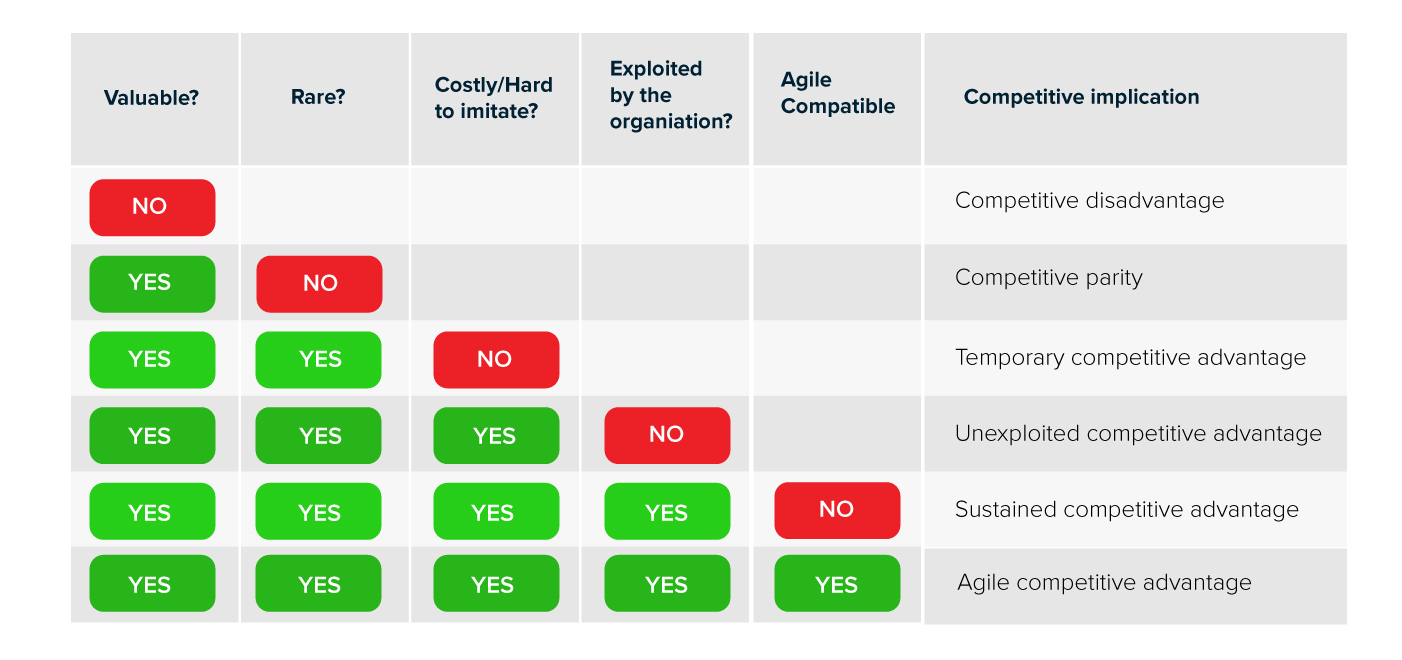 Agile as the fifth dimension and rename VRIO as VRIO-A.
